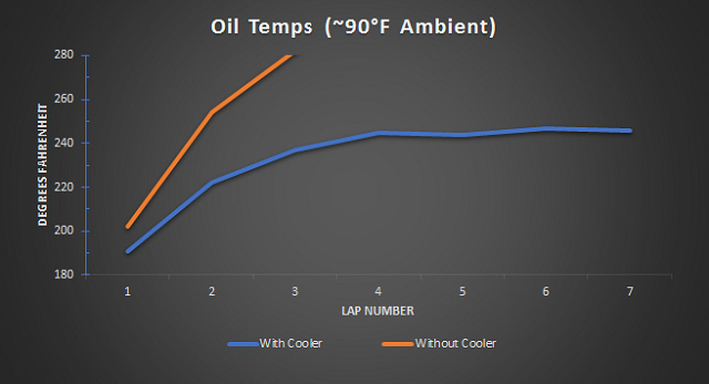 Oil Temps Graph